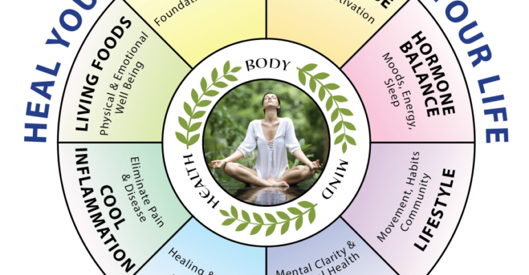 Heal Your Body/Transform Your Life